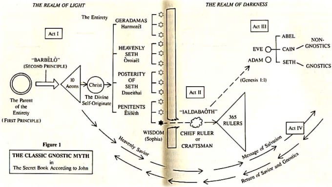 "Diagram of the gnostic mythos in four acts: (i) Emanation of the Pleroma, (ii) The Fall and the creation of the demiurge, (iii) The Creation of Man, and (iv) Salvation, from  ""The Gnostic Scriptures"" by Bently Layton – from Occult Study Org"