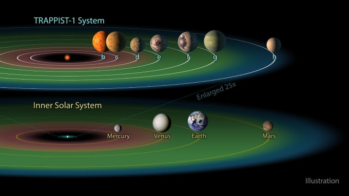 Illustration comparing the TRAPPIST-1 system with the inner planets of our Solar System. Image by NASA/JPL-Caltech