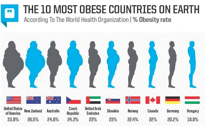 Your place Obesity in teens media interesting