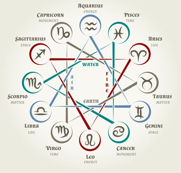 The Basics of the Astrological Chart Rules | Futurism