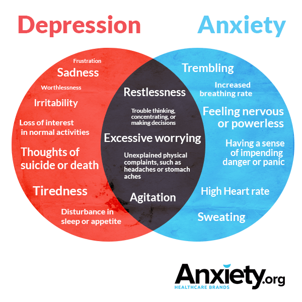 an overview of types of depressive conditions Depression types depressive disorders come in different forms four of the most common types of depressive disorders are major depression, dysthymia, adjustment disorder with depression, and seasonal affective disorder (commonly referred to as sad or the winter blues.