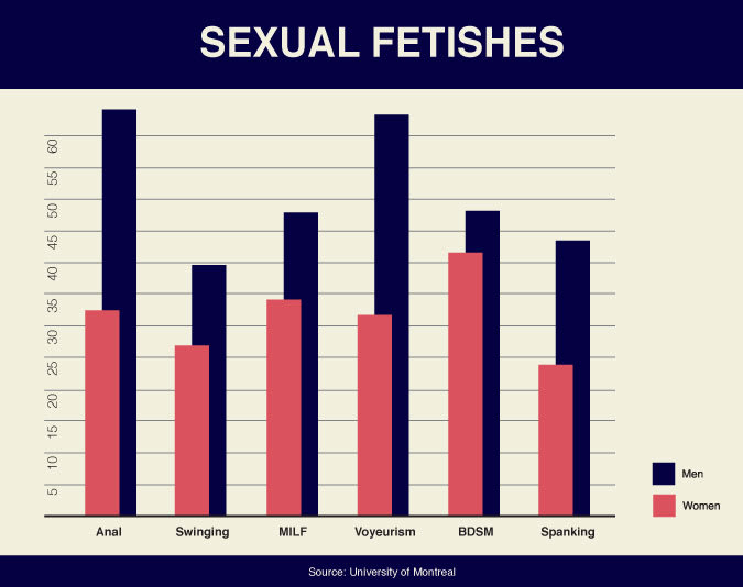 Different sex fetishes