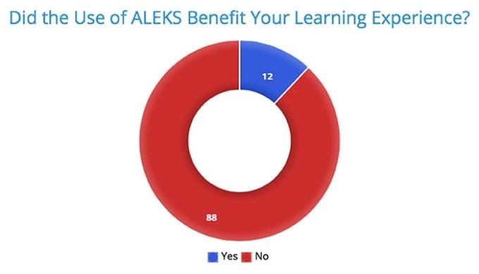 ALEKS: The Worst Online Learning Program | Education