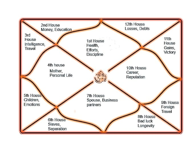 The Basic Meaning of the Astrological Houses | Futurism