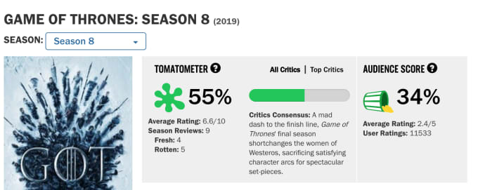 The Rotten Tomatoes' Score of 'Games of Thrones' Season