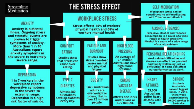 mental effects of stress