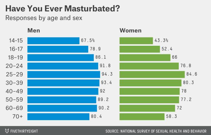 Facts about women masturbation