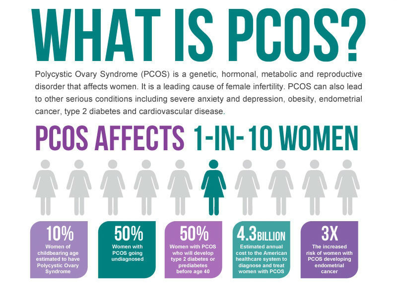PCOS - What's That Now? | Viva