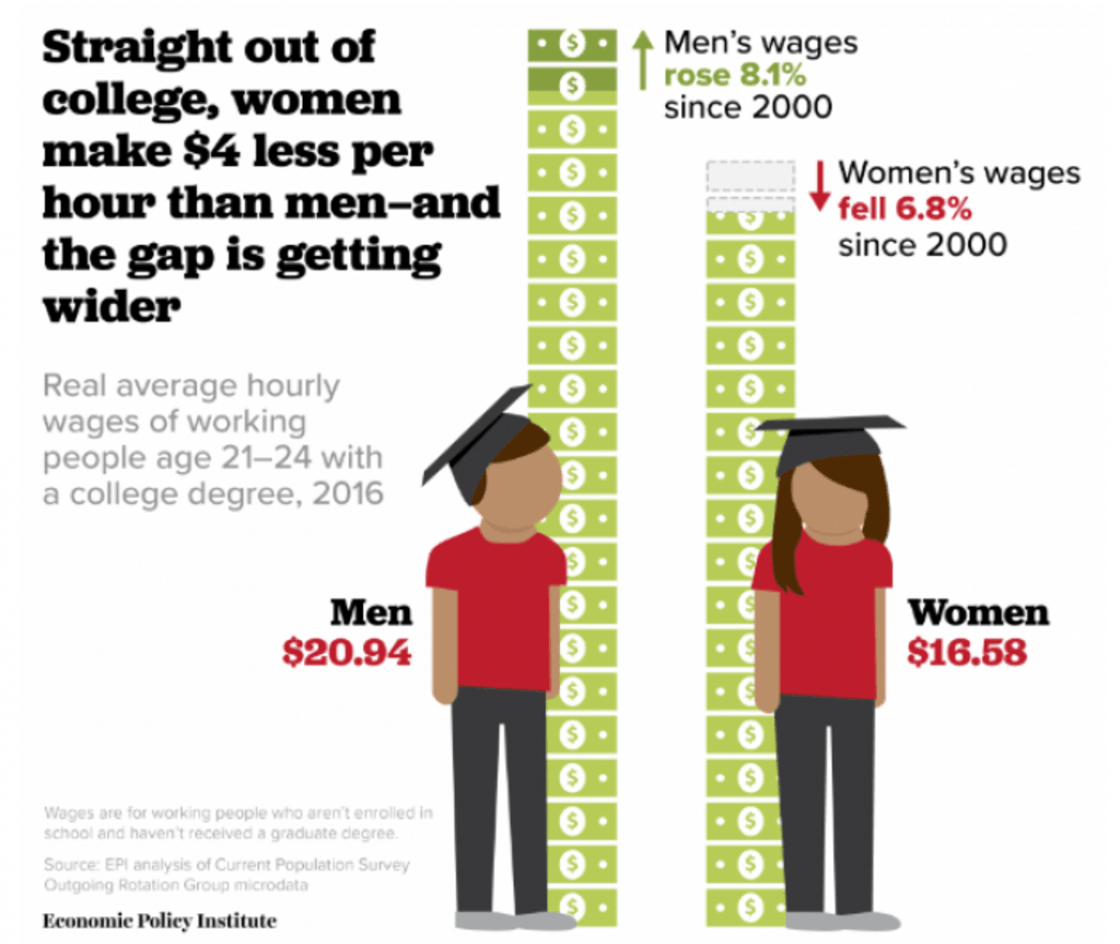 Is the Gender Pay Gap Real?
