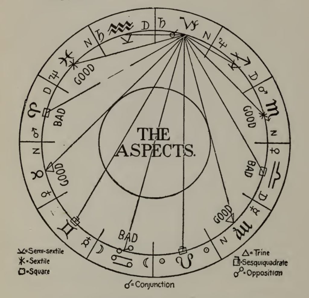 Astrology 101: The Aspects