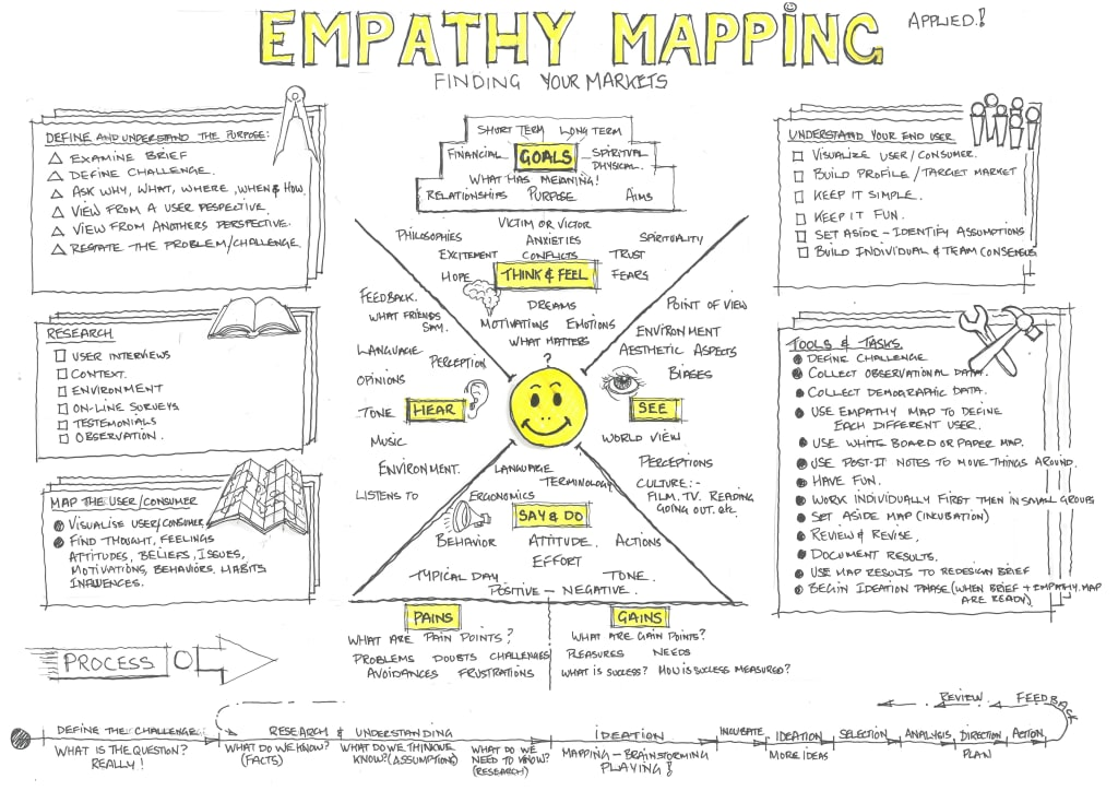 EMPATHY MAPPING IN DESIGN THINKING.