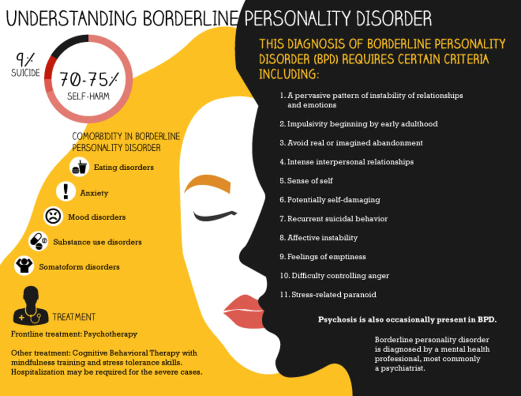 Borderline Personality Disorder and Me