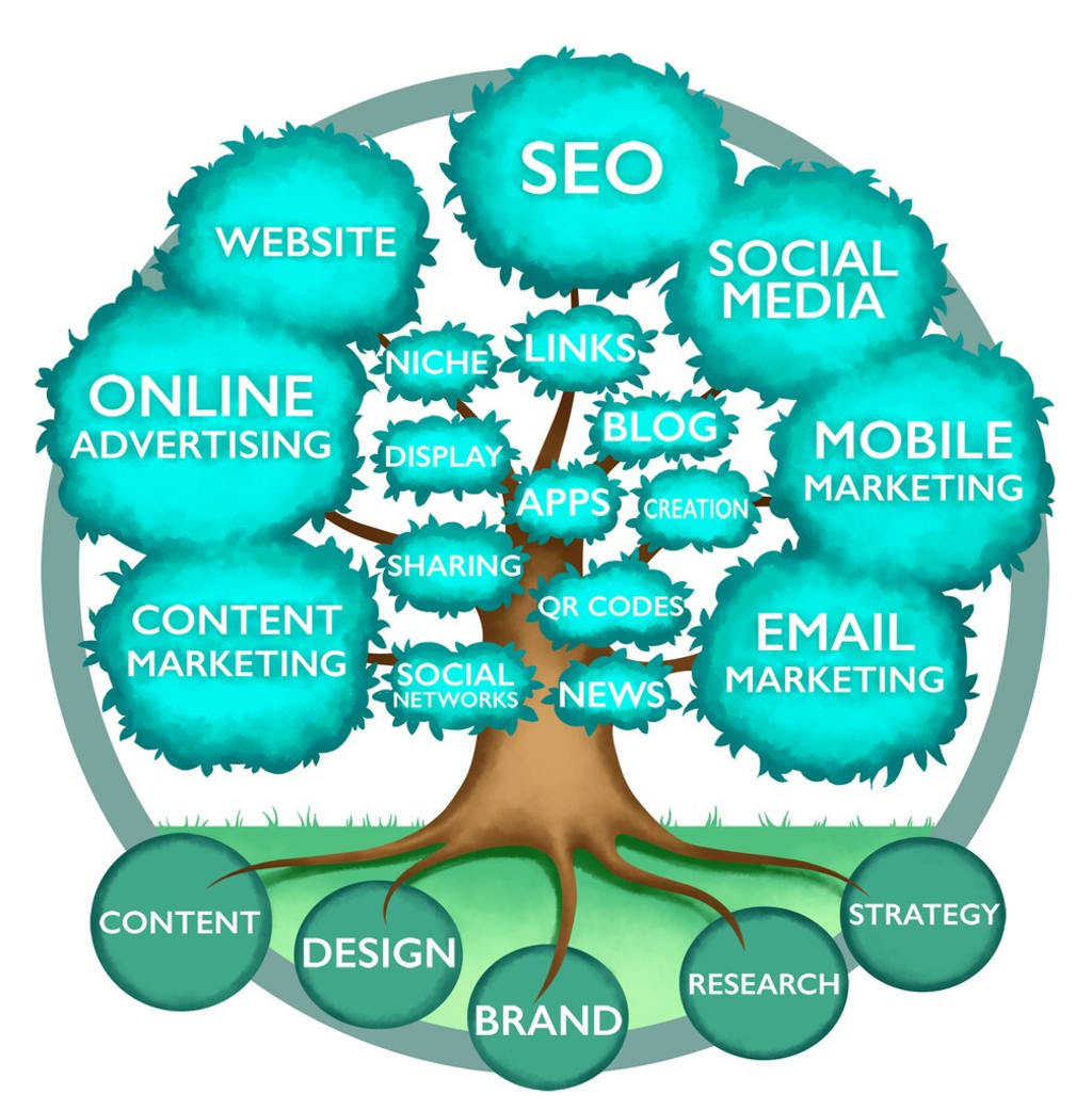Niche Marketing SEO and Avoid These Niche Marketing Mistakes