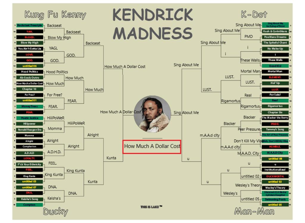 The Kendrick Lamar Bracket