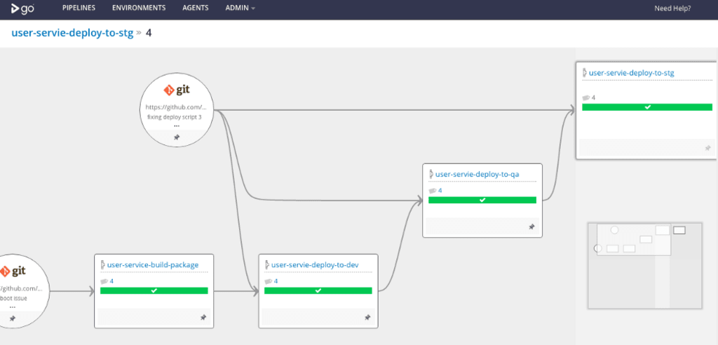 Continuous Integration/Delivery (CICD) With GoCD for Cloud Foundry — Simple Pipeline Workflow