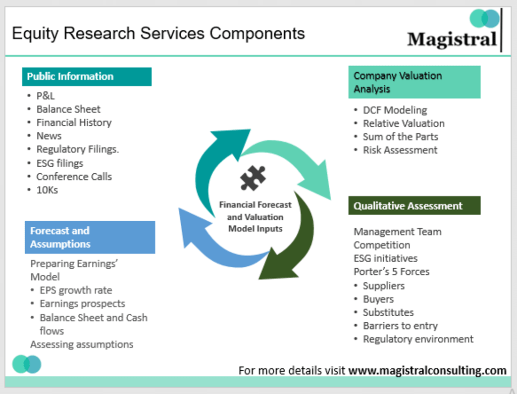 Equity Research Services: A Comprehensive Overview