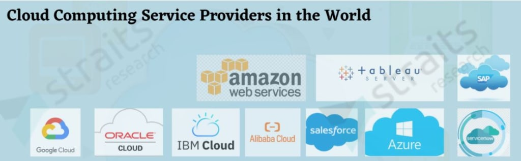 Top 10 Cloud Computing Service Providers in the World