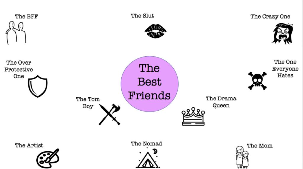 The Ten Types of Best Friends Your Girlfriend Has