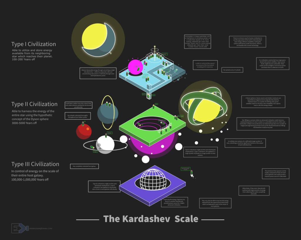The Most Advanced Civilization in the Universe
