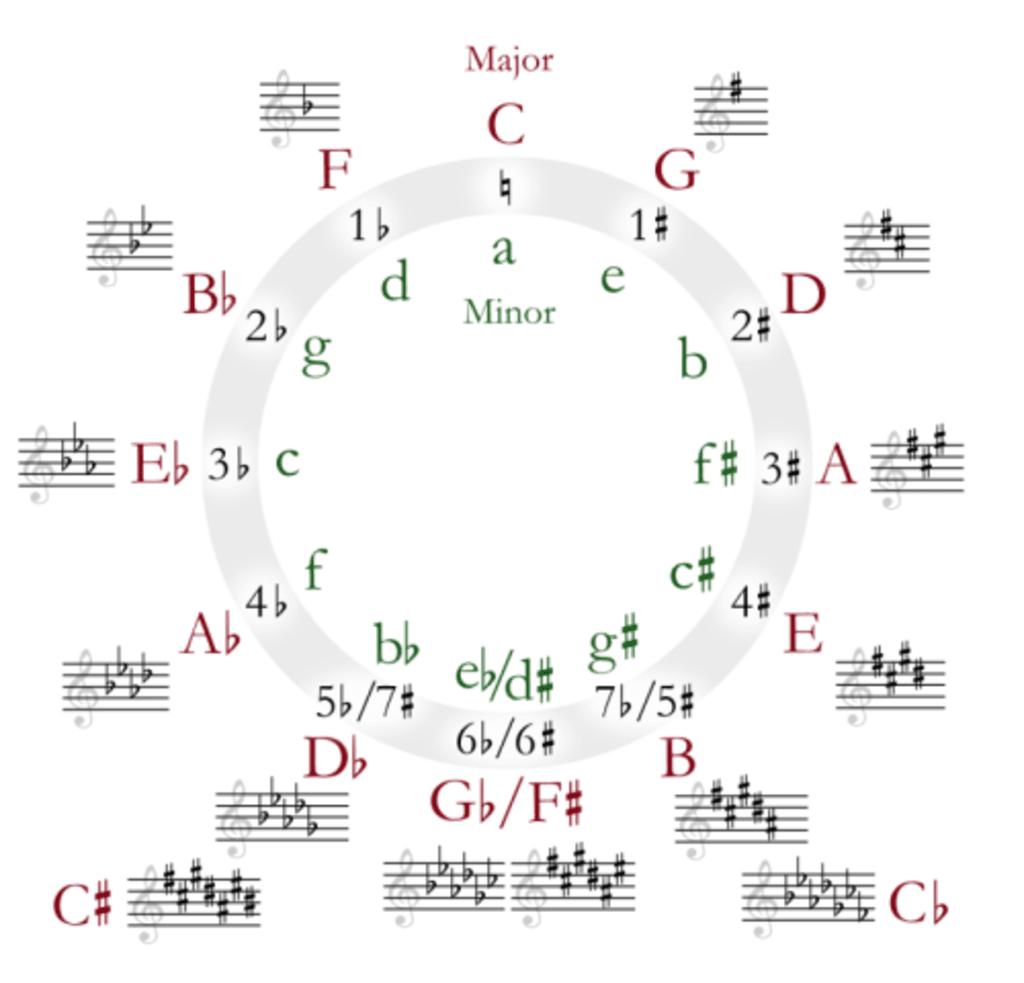 Cool Ways to Remember the Circle of Fifths