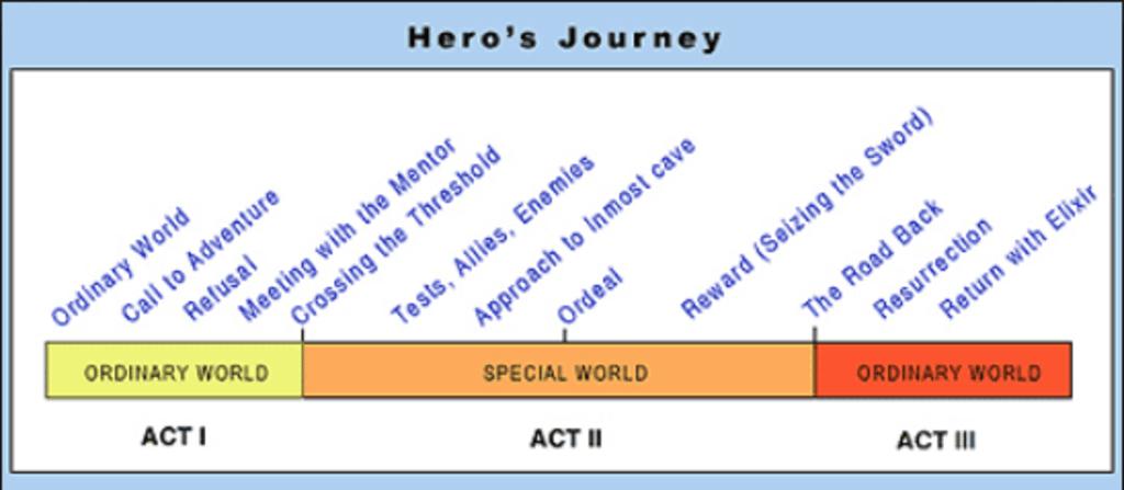 The Hero's Journey: ACT 2 & ACT 3