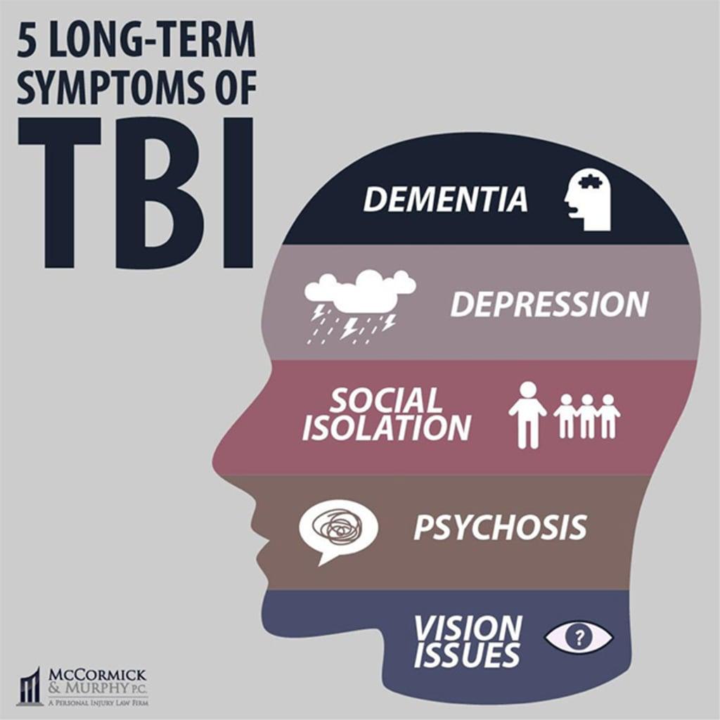 TBI, Depression, and Memory