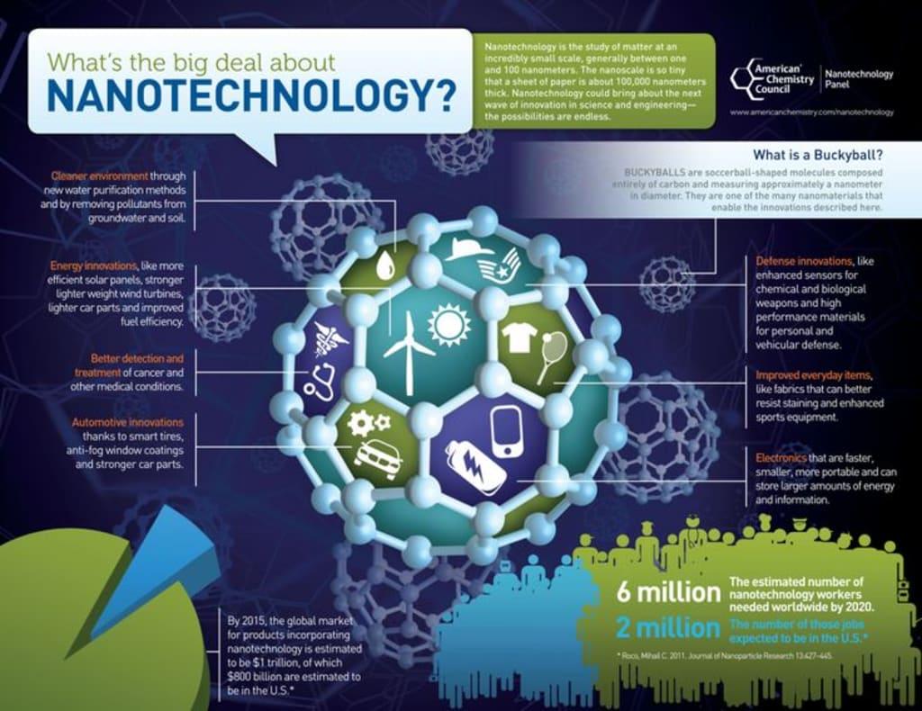 AI & Nanobots in Medicine