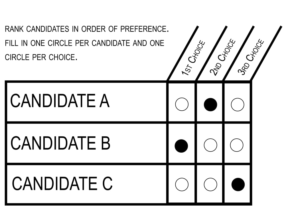Benefits of Ranked Choice Voting