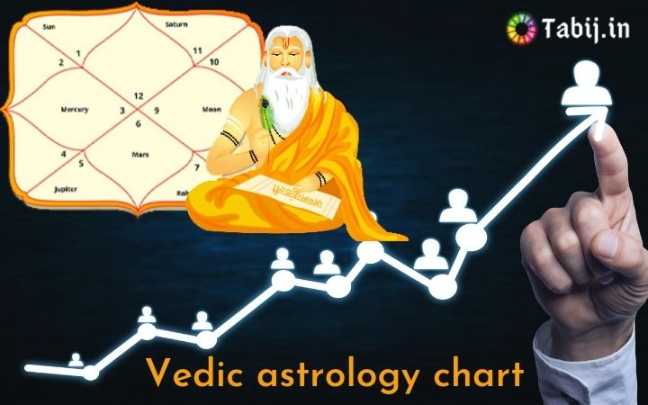 Vedic Astrology Chart To Reveals Your Future Career Path Futurism If these forecasts help you, please consider donating via paypal today. vedic astrology chart to reveals your
