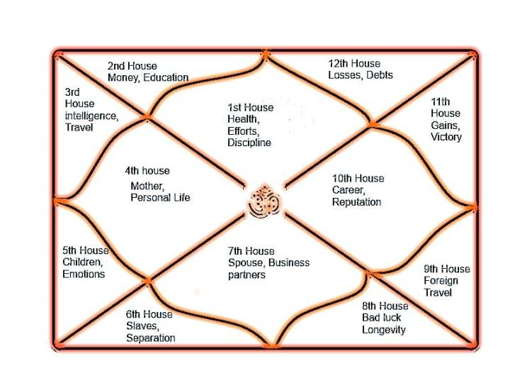 The Basic Meaning of the Astrological Houses