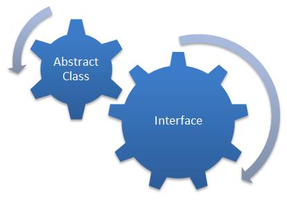 Diferencia entre una interfaz y una clase abstracta