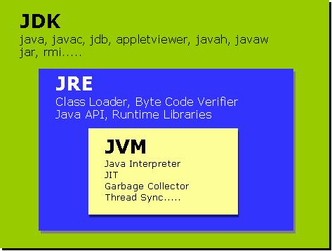 ¿Qué es el JDK y el JRE? , Java