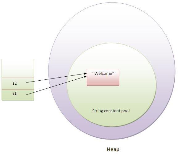 Diferencias entre String, StringBuffer y StringBuilder, Java