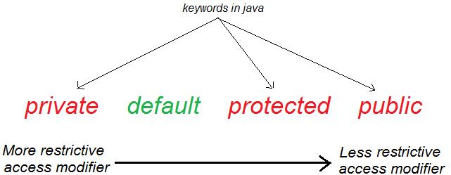 Modificadores de acceso en Java