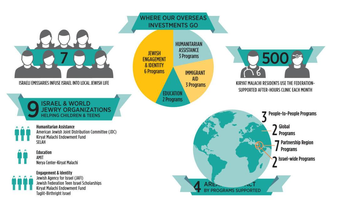 Jis 0816 overseas investment infographic pyloyd