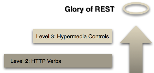 rest http status codes