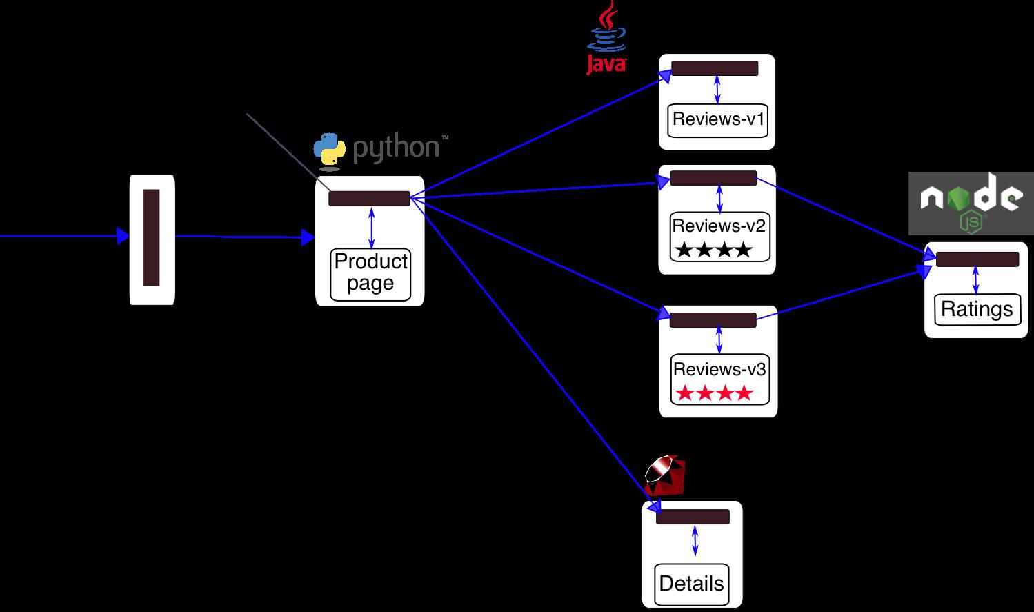 BookInfo Sample应用架构图