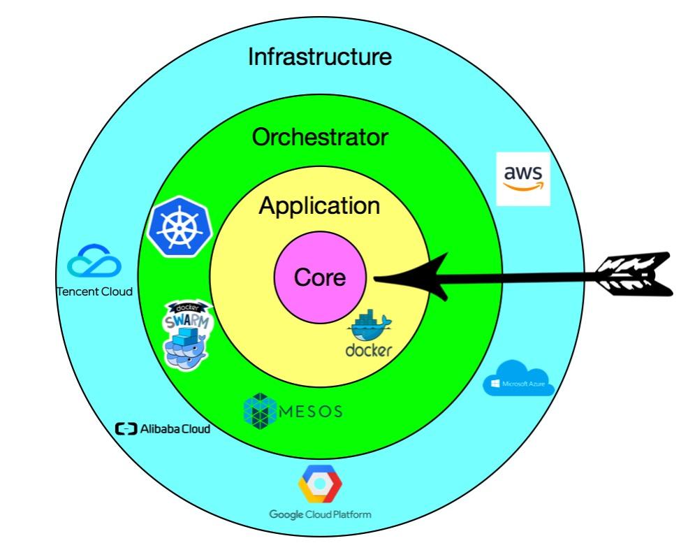 Cloud Native Core target