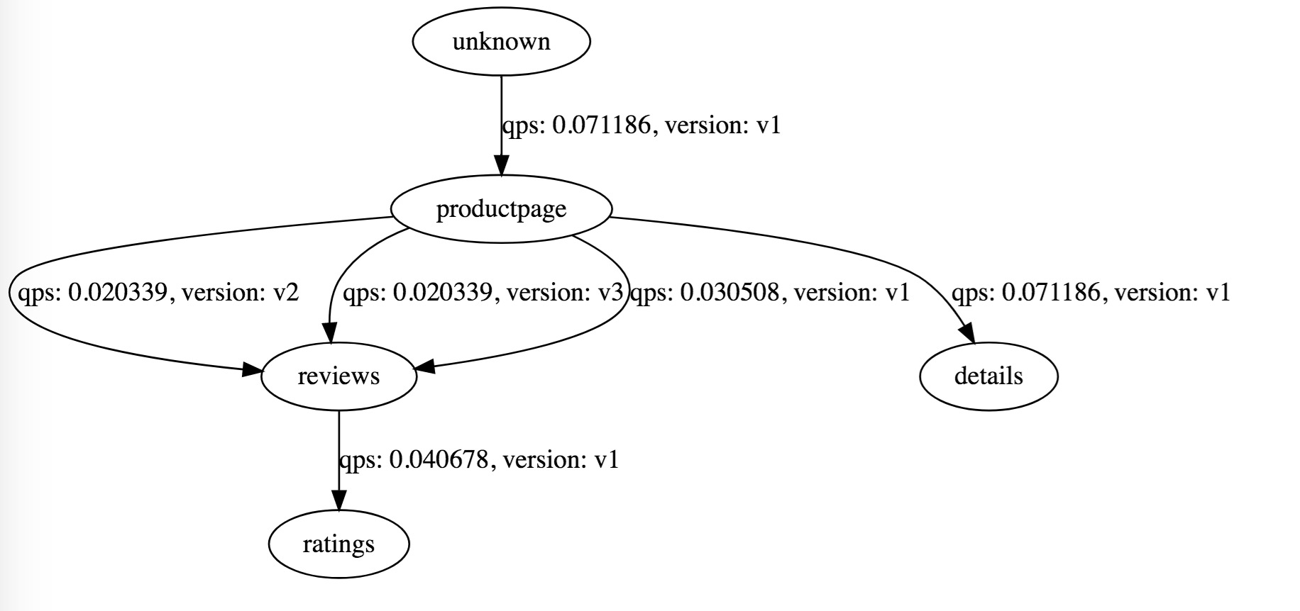 ServiceGraph页面