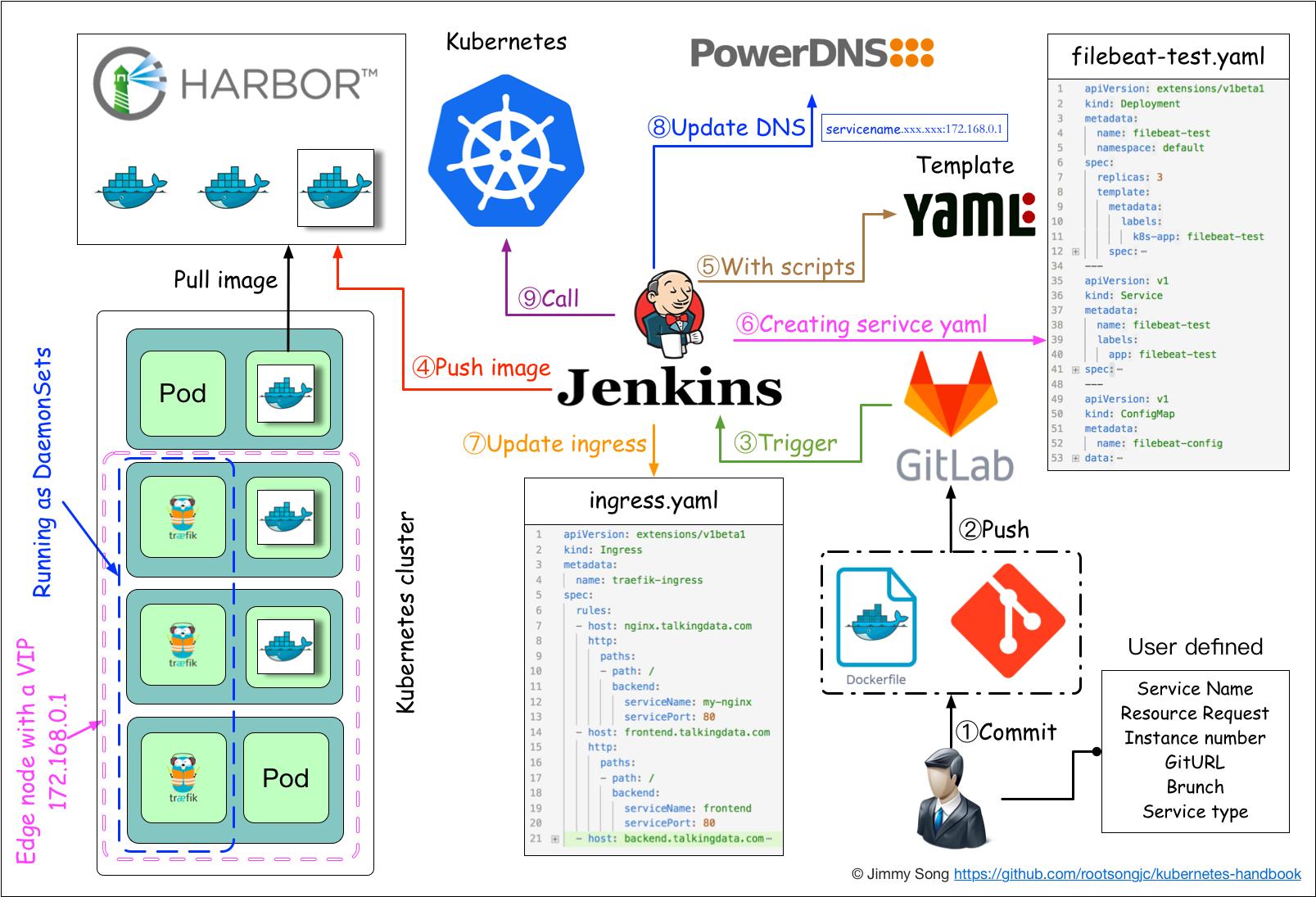 使用Jenkins进行持续集成与发布流程图