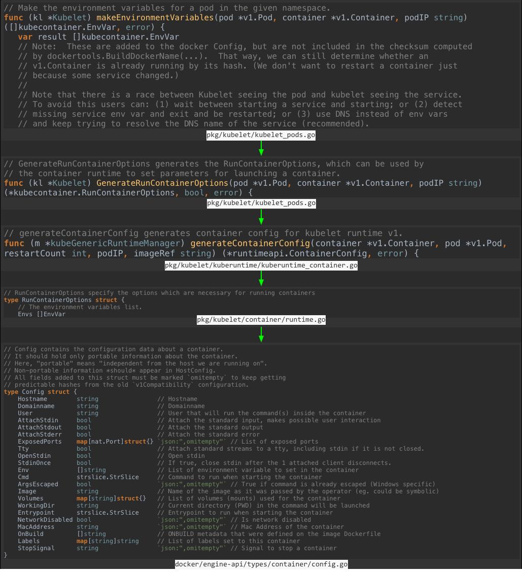 kubernetes中传递ENV的探索过程