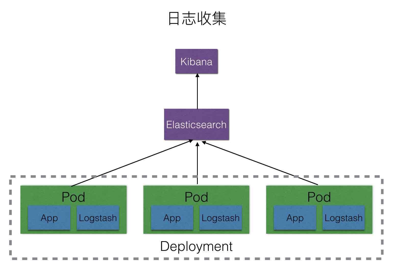 logstash日志收集架构图
