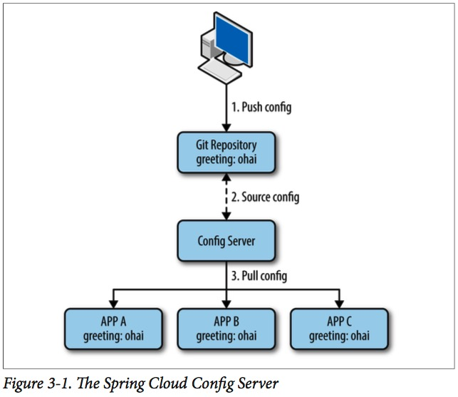 Spring Cloud Config Server