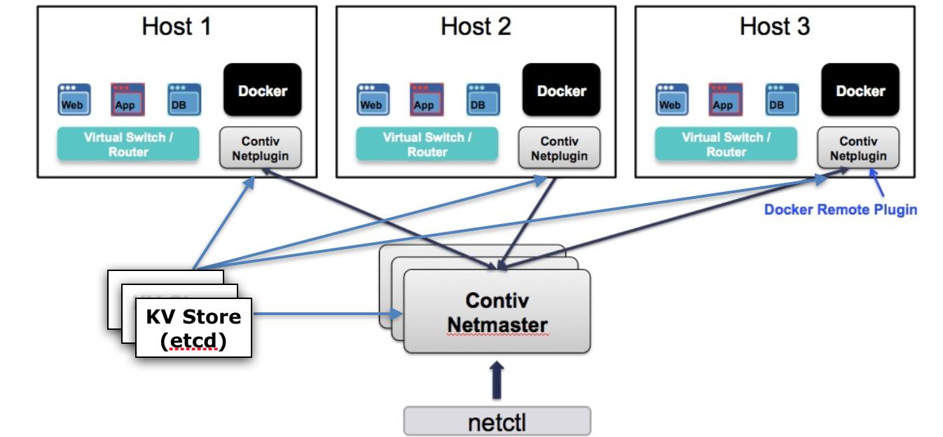 netplugin 架构