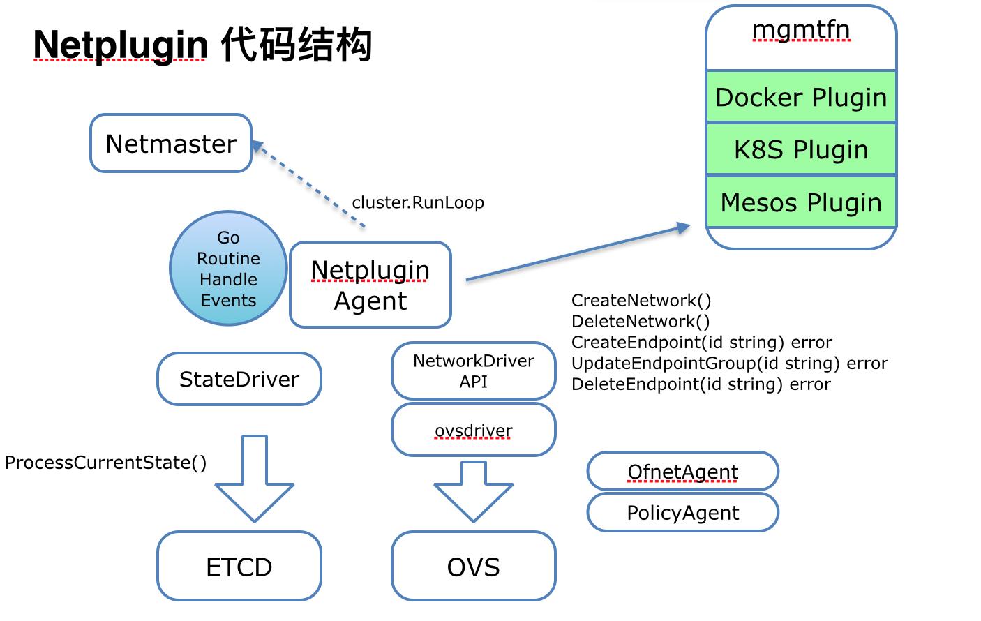 netplugin 代码结构