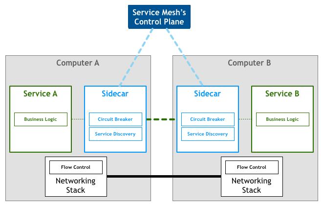 service mesh架构图