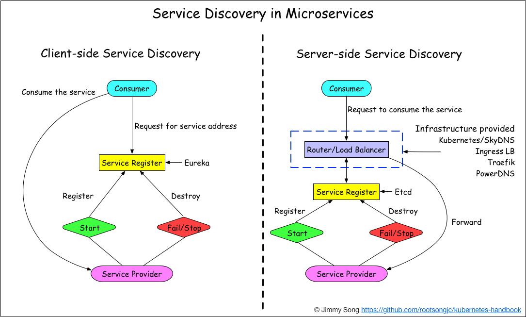 微服务中的服务发现