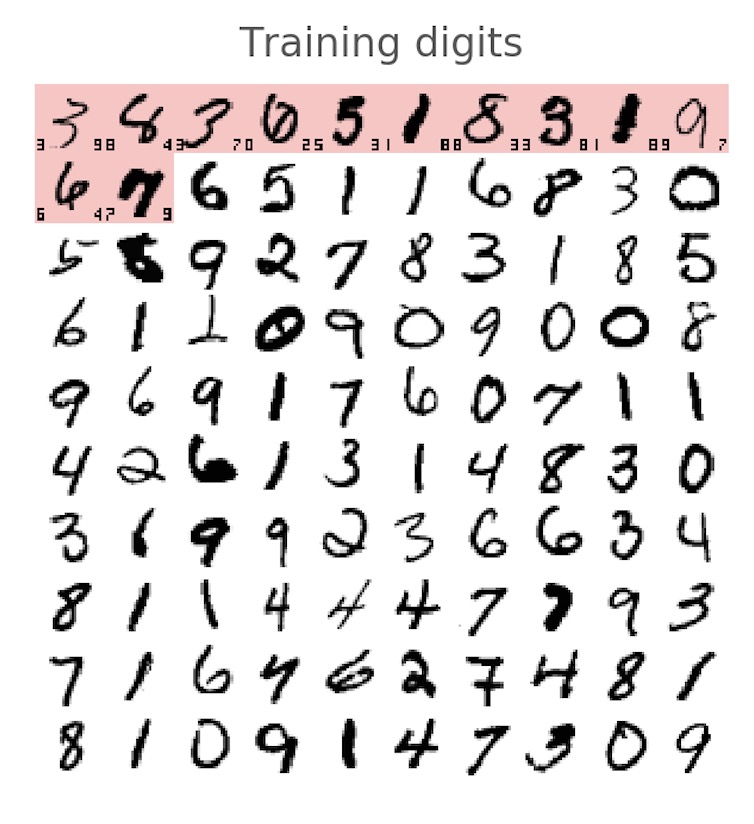 training digits
