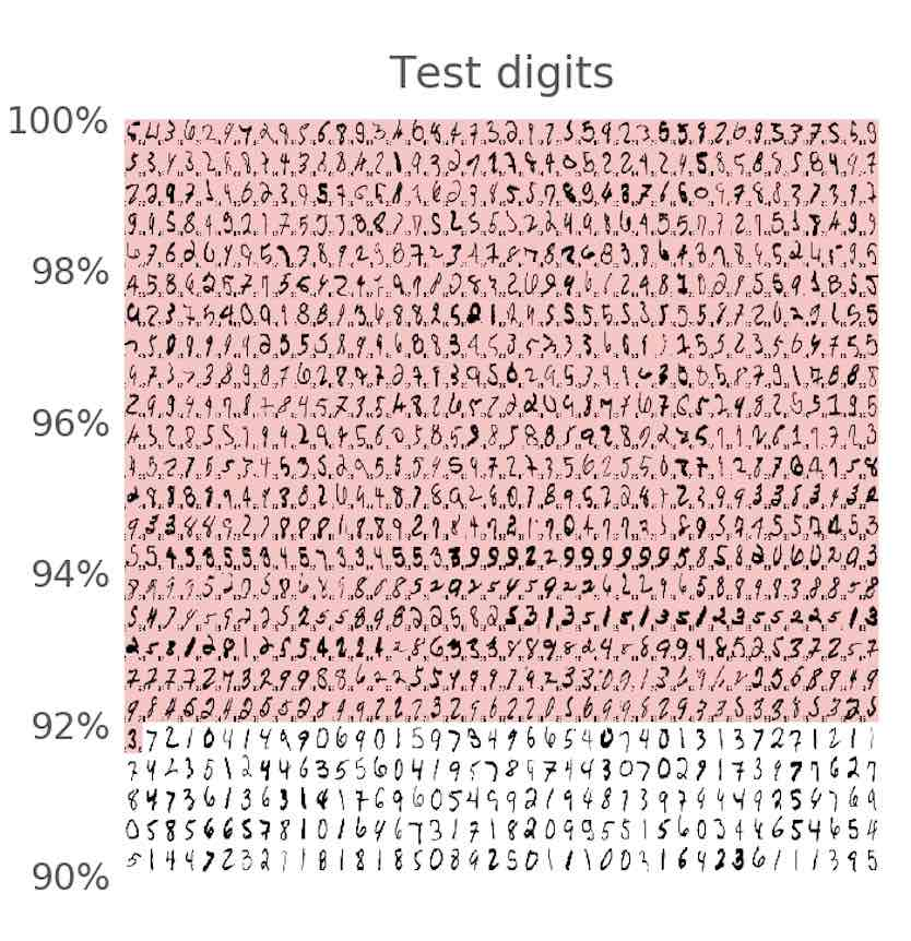 test digits