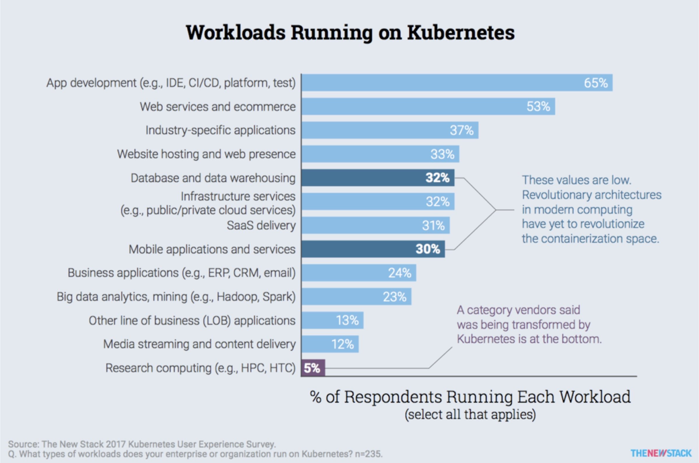 Workloads running on Kubernetes
